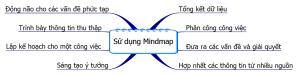 Sử dụng Mindmap