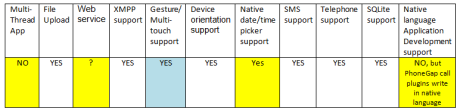 Một số tính năng chung khác mà phonegap hỗ trợ và hạn chế